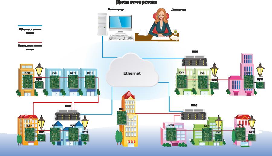 Диспетчеризация с использованием проводных линий и участков компьютерной сети
